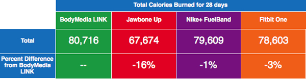 Total Calories burned and difference from BodyMedia LINK